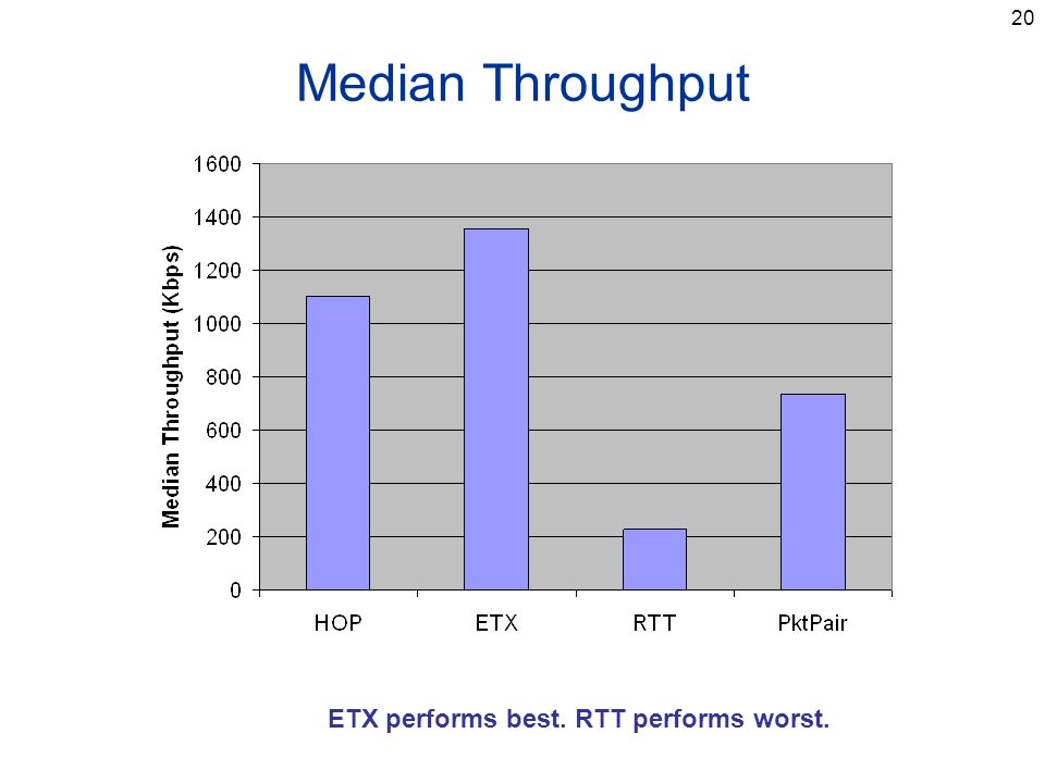 20 Median Throughput ETX performs best. RTT performs worst.