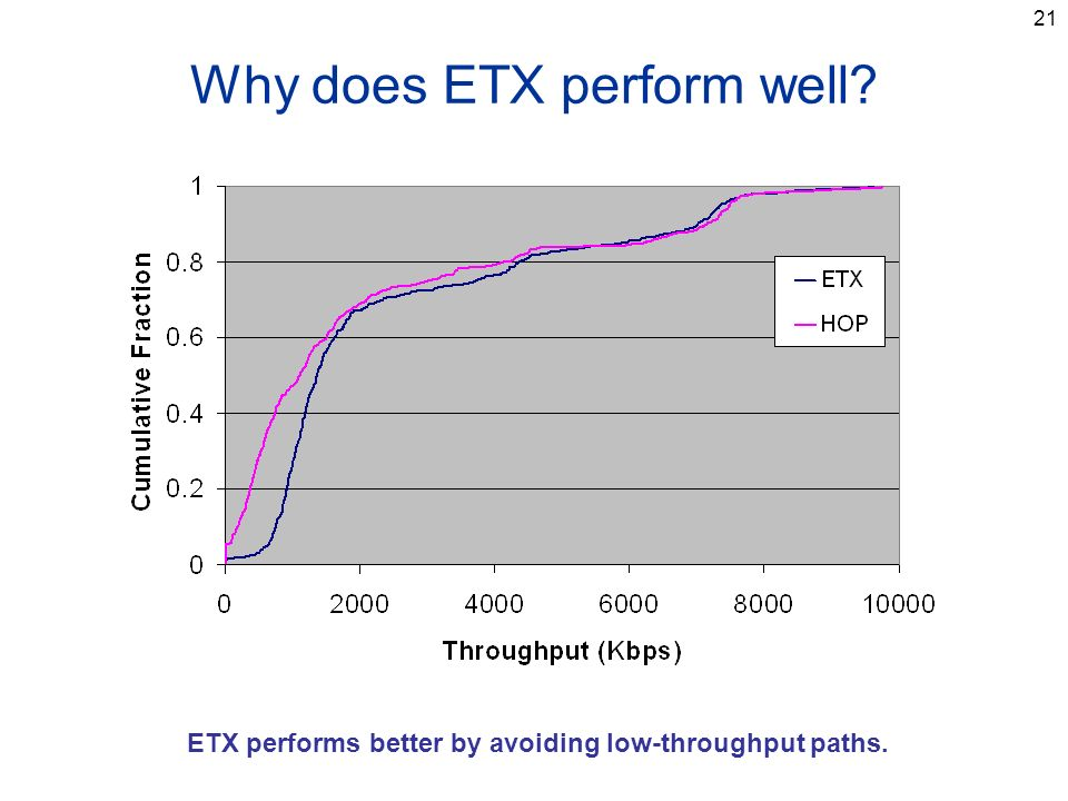 21 Why does ETX perform well ETX performs better by avoiding low-throughput paths.