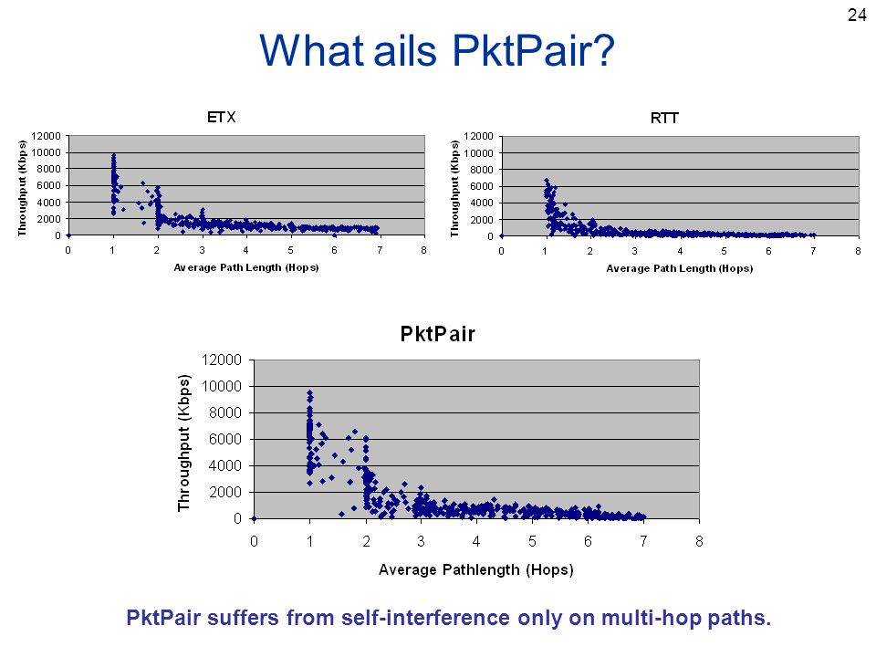 24 What ails PktPair PktPair suffers from self-interference only on multi-hop paths.