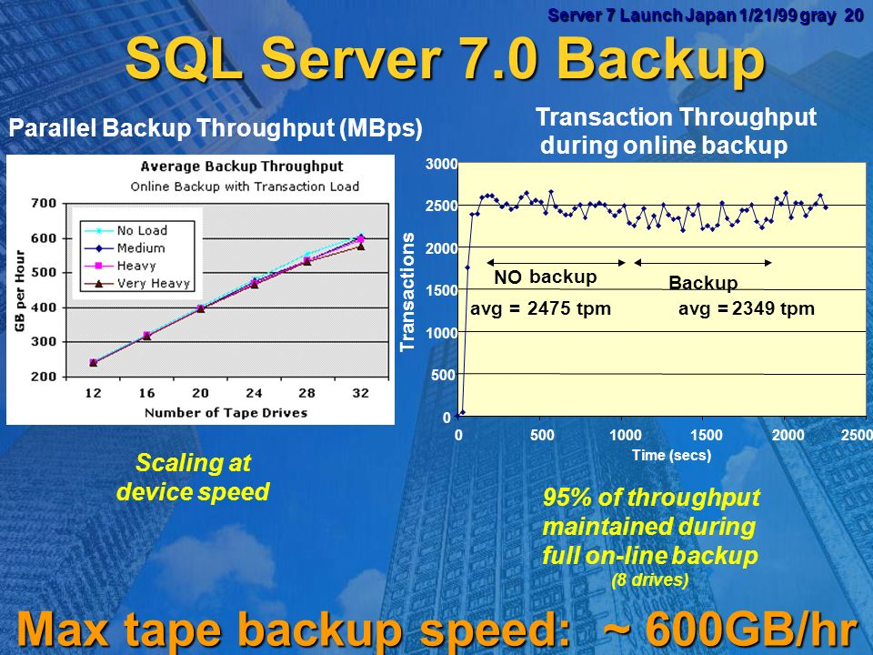 Server 7 Launch Japan 1/21/99 gray 19 Server 7 Launch Japan 1/21/99 gray 19 Utilities The Key to LARGE Databases Backup Backup Fuzzy Fuzzy Parallel Parallel Incremental Incremental Restartable Restartable Recovery Recovery Fast Fast File granularity File granularity Reorganize Reorganize shrinks file shrinks file reclusters file reclusters file Auto-Repair Auto-Repair Index creation ~2x faster than 6.5 Index creation ~2x faster than 6.5 DBCC DBCC not required, not required, a good practice a good practice 5x - 100x faster 5x - 100x faster