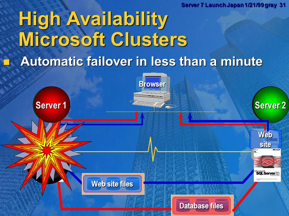 Server 7 Launch Japan 1/21/99 gray 30 Server 7 Launch Japan 1/21/99 gray 30 TerraServer June 22 1998 to Jan 18 1999 0 5000000 10000000 15000000 20000000 25000000 30000000 35000000 6/22/98 7/6/98 7/20/98 8/3/98 8/17/988/31/989/14/989/28/98 10/12/9810/26/98 11/9/98 11/23/98 Date Count Sessions Hit Page View DB Query Image TerraServer Statistics Billion SQL queries served 99.98% of scheduled availability New data loaded in background