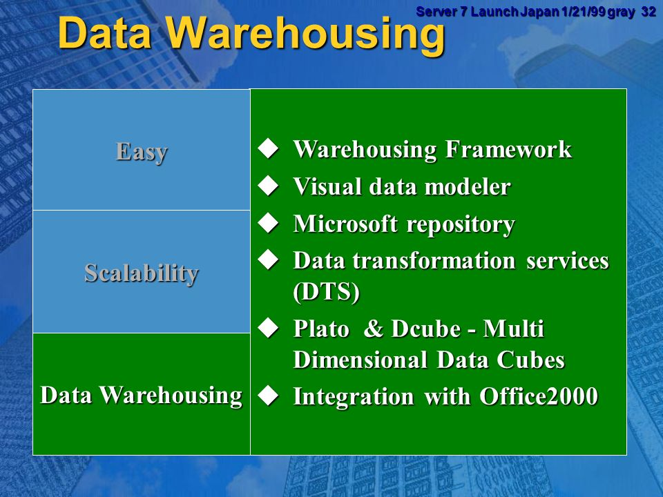Server 7 Launch Japan 1/21/99 gray 31 Server 7 Launch Japan 1/21/99 gray 31 Web site Web site files Database files Server 1 Server 2 Browser Web site Server 1 Server 2 Server 1 Server 2 High Availability Microsoft Clusters Automatic failover in less than a minute Automatic failover in less than a minute