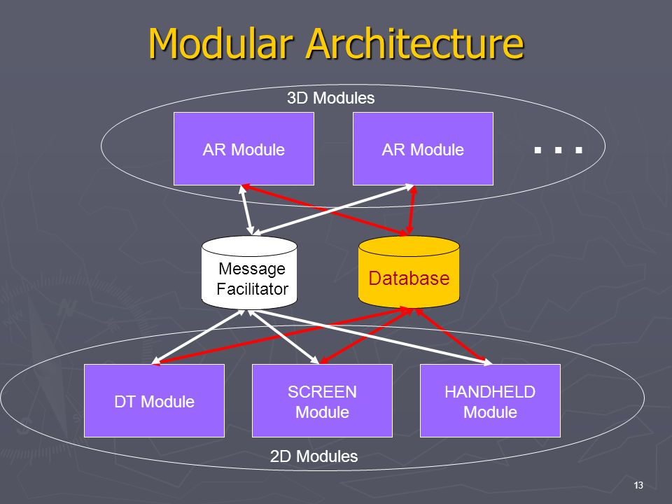 13 Modular Architecture AR ModuleDT Module SCREEN Module HANDHELD Module AR Module … Database Message Facilitator 2D Modules 3D Modules
