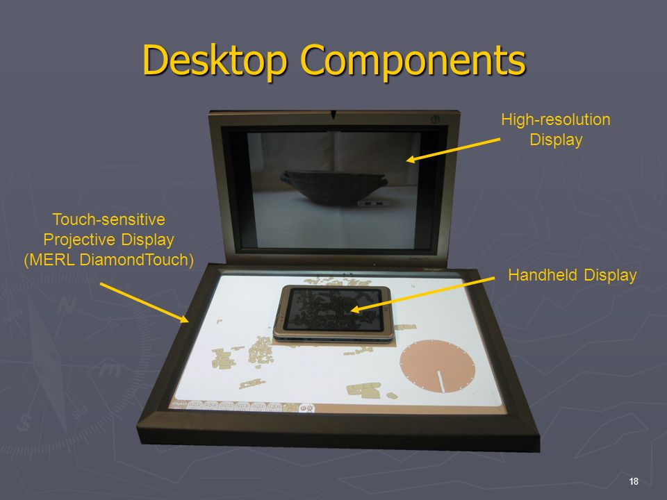 18 Desktop Components Touch-sensitive Projective Display (MERL DiamondTouch) High-resolution Display Handheld Display
