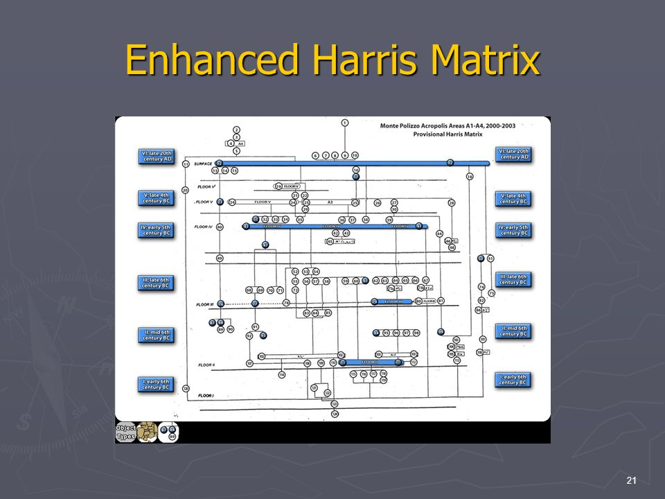 21 Enhanced Harris Matrix