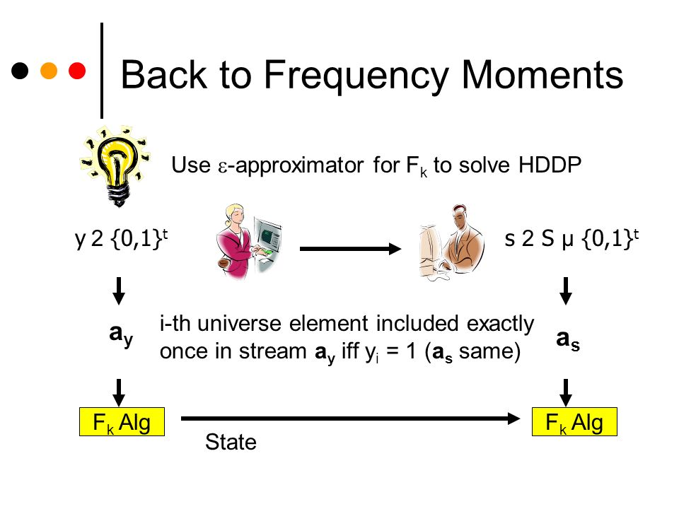 Back to Frequency Moments Use -approximator for F k to solve HDDP y 2 {0,1} t s 2 S µ {0,1} t F k Alg State ayay asas i-th universe element included exactly once in stream a y iff y i = 1 (a s same)