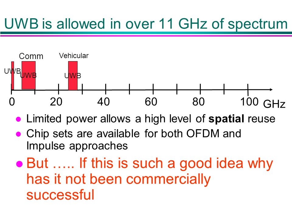UWB is allowed in over 11 GHz of spectrum 02040 UWB 6080100 GHz Comm Vehicular l Limited power allows a high level of spatial reuse l Chip sets are available for both OFDM and Impulse approaches l But …..