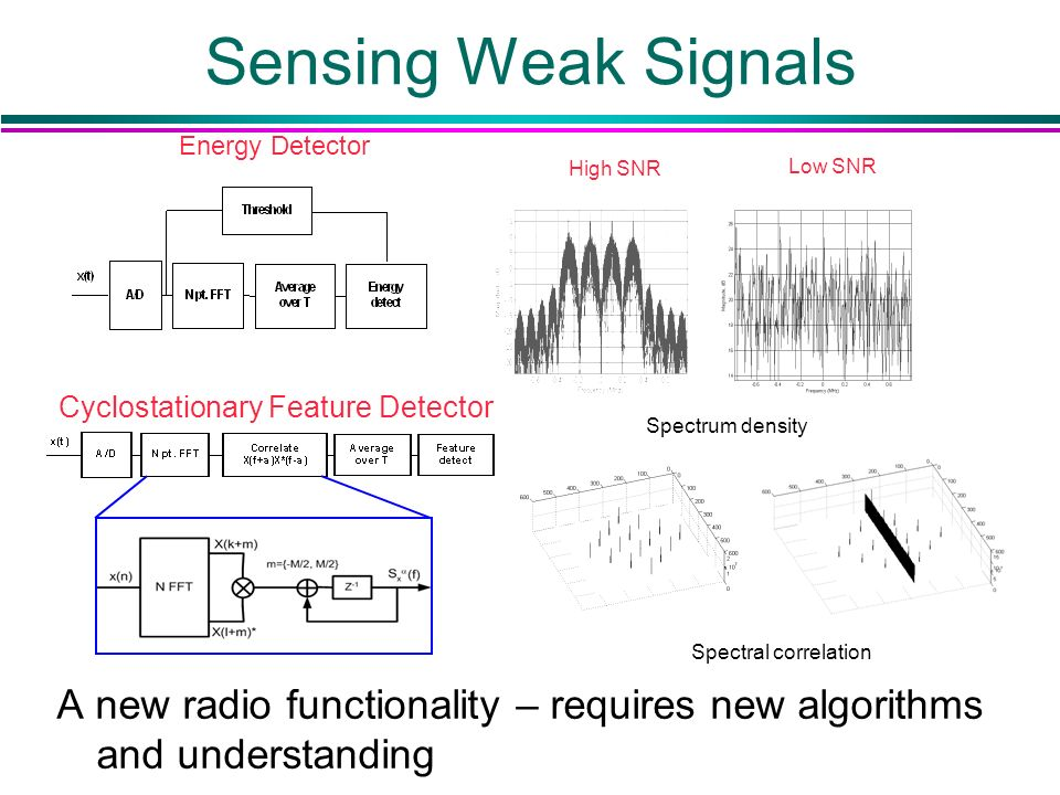 Sensing Weak Signals A new radio functionality – requires new algorithms and understanding High SNR Low SNR Spectrum density Energy Detector Spectral correlation Cyclostationary Feature Detector