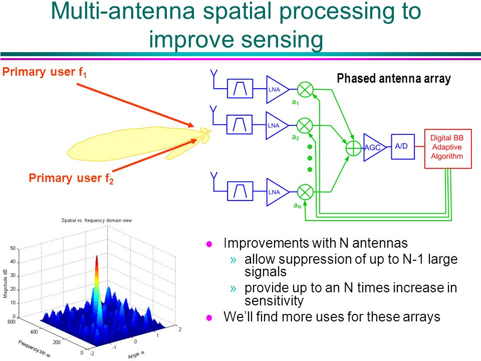 Multi-antenna spatial processing to improve sensing Primary user f 1 Phased antenna array l Improvements with N antennas »allow suppression of up to N-1 large signals »provide up to an N times increase in sensitivity l Well find more uses for these arrays Primary user f 2