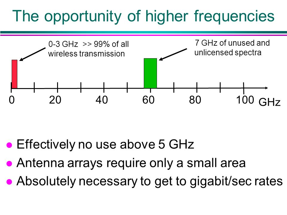 The opportunity of higher frequencies 020406080100 GHz l Effectively no use above 5 GHz l Antenna arrays require only a small area l Absolutely necessary to get to gigabit/sec rates 0-3 GHz >> 99% of all wireless transmission 7 GHz of unused and unlicensed spectra