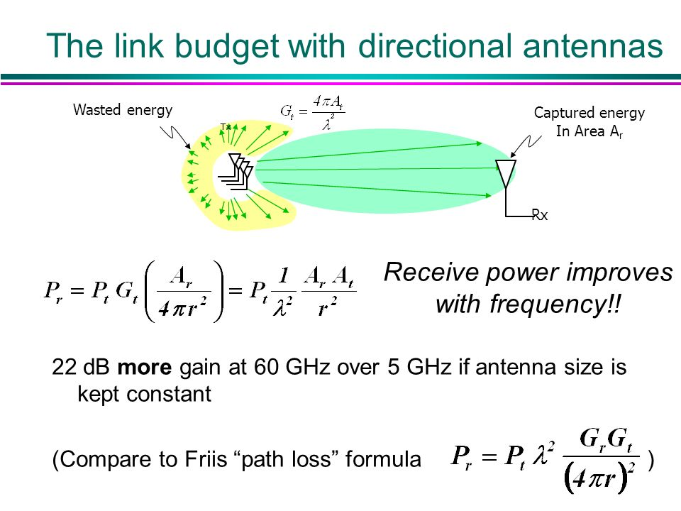 The link budget with directional antennas Receive power improves with frequency!.