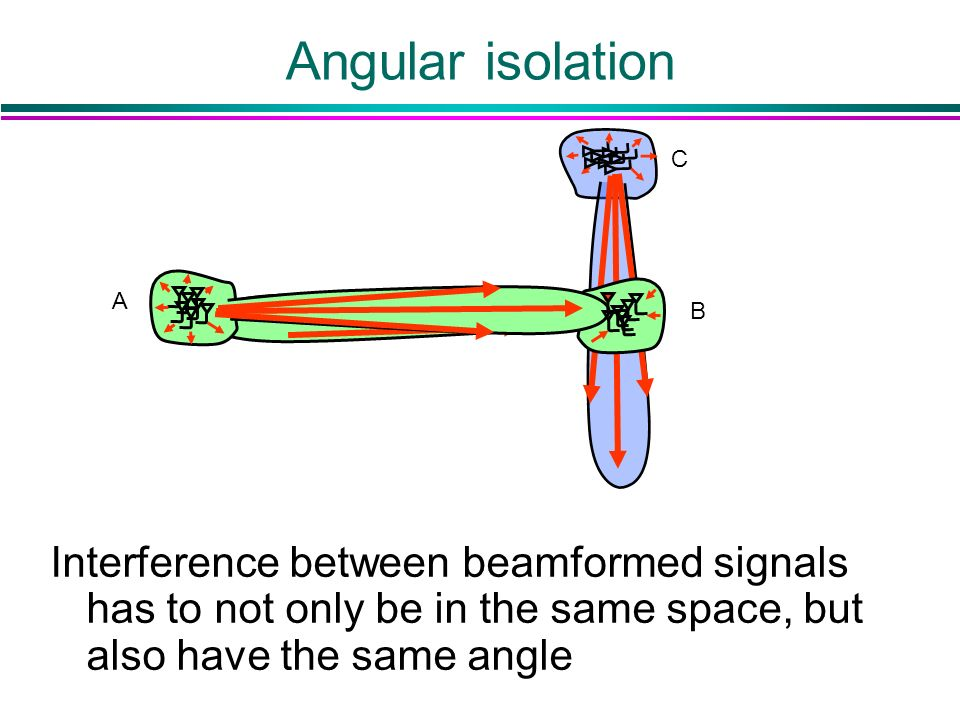Angular isolation Interference between beamformed signals has to not only be in the same space, but also have the same angle C A B
