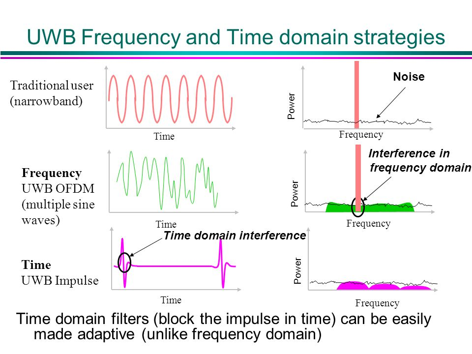 UWB Frequency and Time domain strategies Time Frequency Time UWB Impulse Frequency Time Frequency UWB OFDM (multiple sine waves) Traditional user (narrowband) Noise Power Time domain filters (block the impulse in time) can be easily made adaptive (unlike frequency domain) Time domain interference Interference in frequency domain