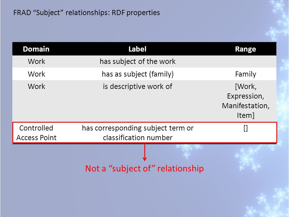 FRAD Subject relationships: RDF properties DomainLabelRange Workhas subject of the work Workhas as subject (family)Family Workis descriptive work of[Work, Expression, Manifestation, Item] Controlled Access Point has corresponding subject term or classification number [] Not a subject of relationship