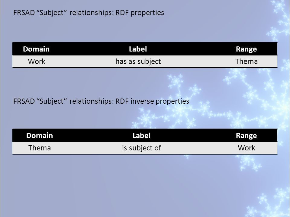 FRSAD Subject relationships: RDF properties DomainLabelRange Workhas as subjectThema FRSAD Subject relationships: RDF inverse properties DomainLabelRange Themais subject ofWork