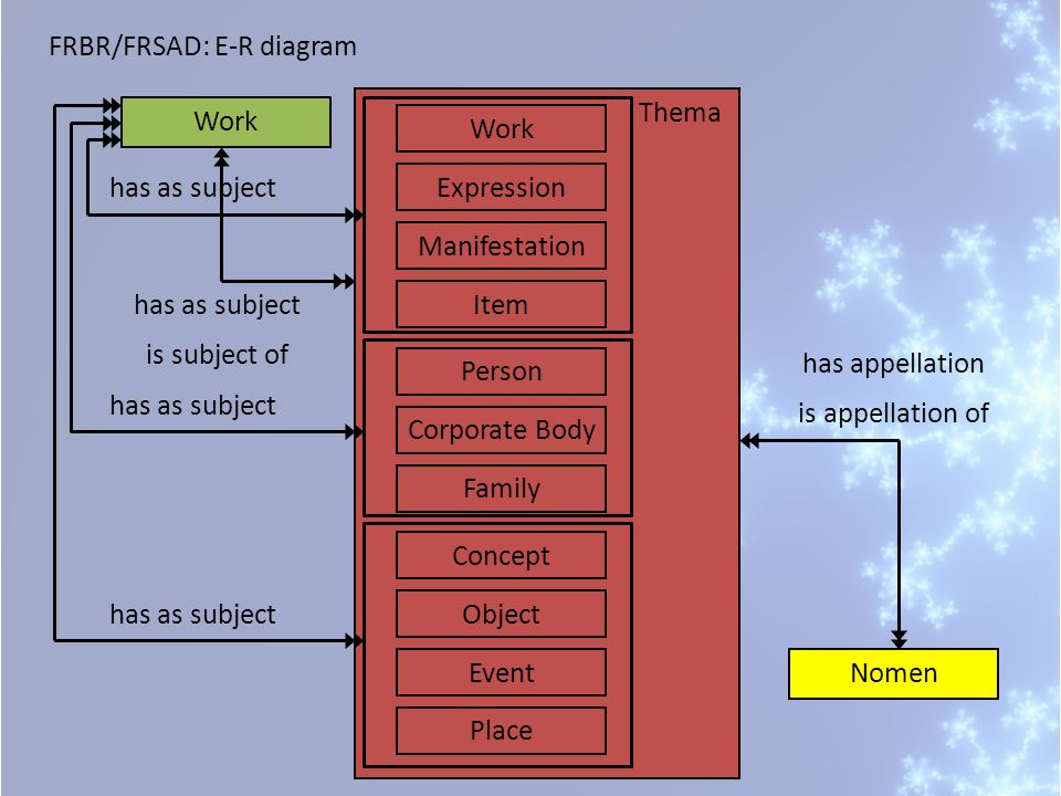Thema Work Corporate Body Manifestation Person Expression Work Item Concept Object Event Place has as subject FRBR/FRSAD: E-R diagram Family Nomen has appellation is appellation of has as subject is subject of
