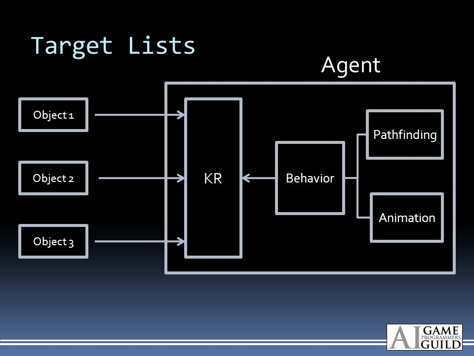 Target Lists Object 1 Object 2 Object 3 Behavior Pathfinding Animation KR Agent