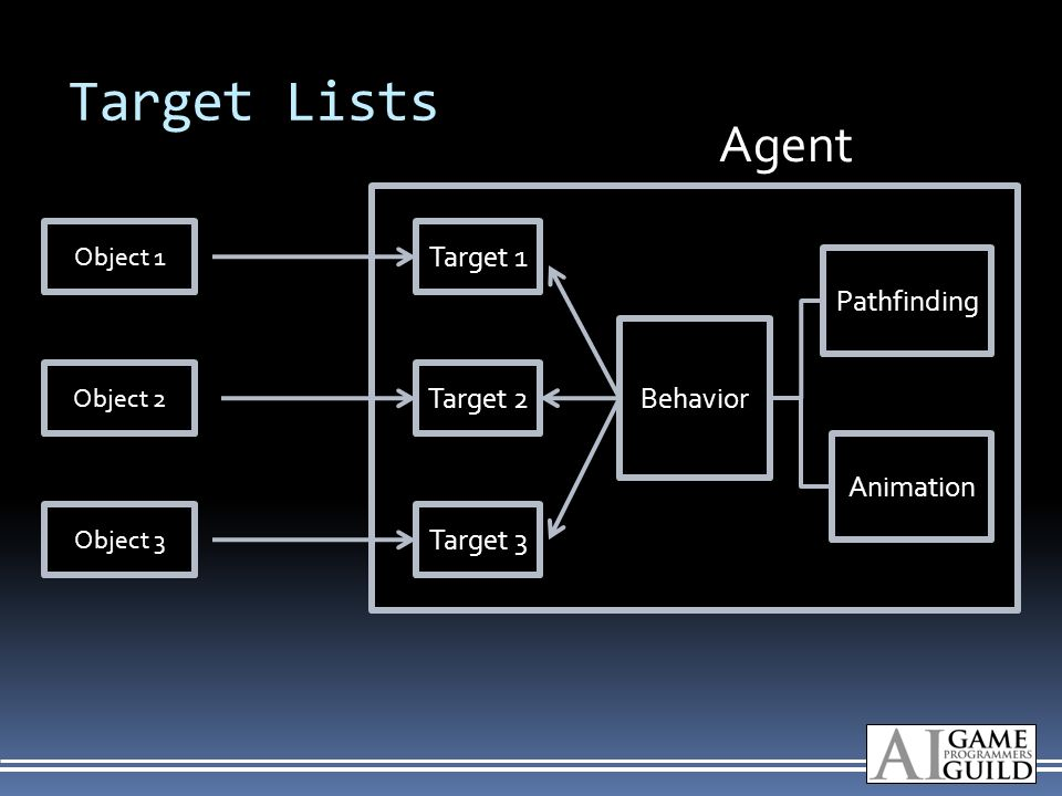 Target Lists Object 1 Object 2 Object 3 Behavior Pathfinding Animation Target 2 Target 1 Target 3 Agent