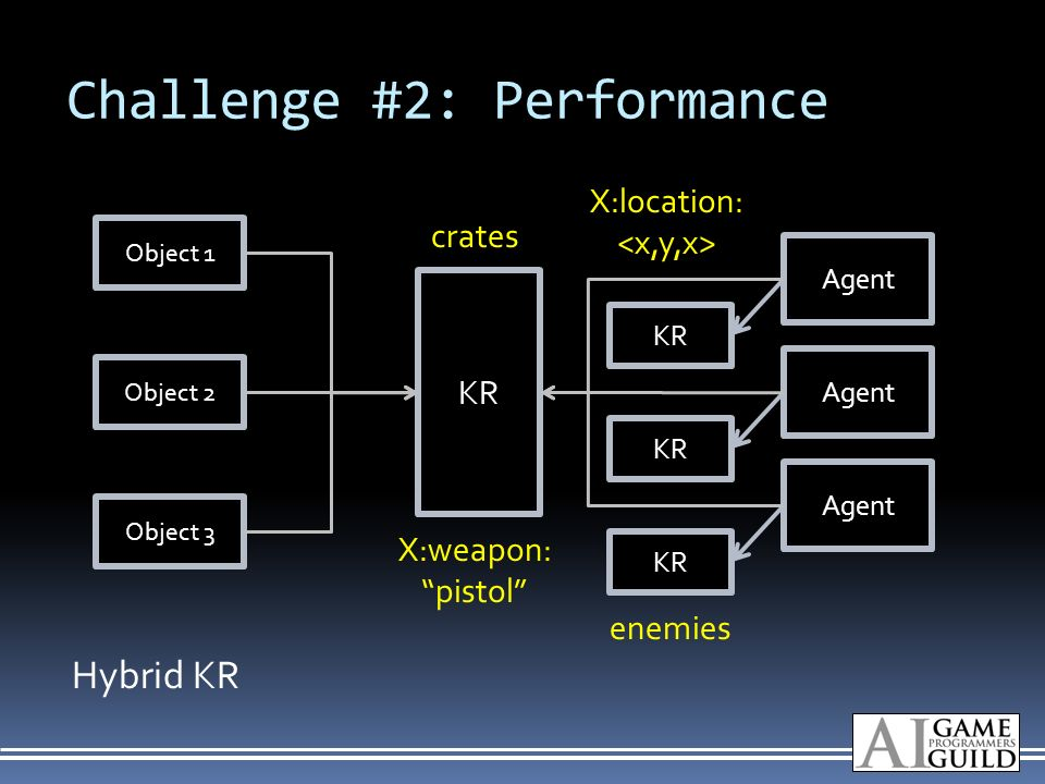 Challenge #2: Performance Object 1 Object 2 Object 3 Agent KR Agent KR Hybrid KR X:weapon: pistol X:location: crates enemies