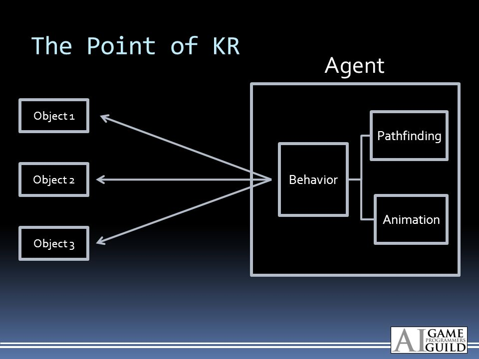 The Point of KR Object 1 Object 2 Object 3 Behavior Pathfinding Animation Agent