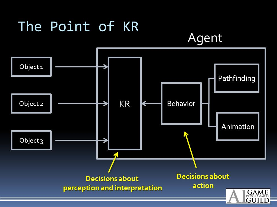 The Point of KR Object 1 Object 2 Object 3 Behavior Pathfinding Animation KR Decisions about action perception and interpretation Agent