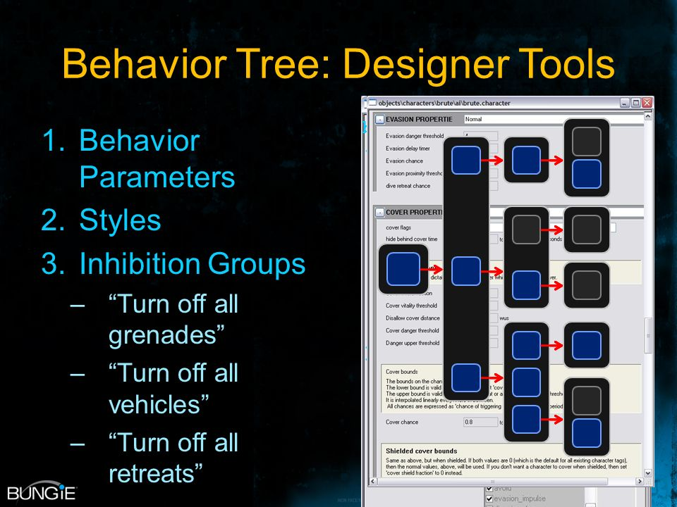 Behavior Tree: Designer Tools 1.Behavior Parameters 2.Styles 3.Inhibition Groups –Turn off all grenades –Turn off all vehicles –Turn off all retreats bool hide_relevance() { if (damage > MAX_DAMAGE) { return true; } else { return false; }
