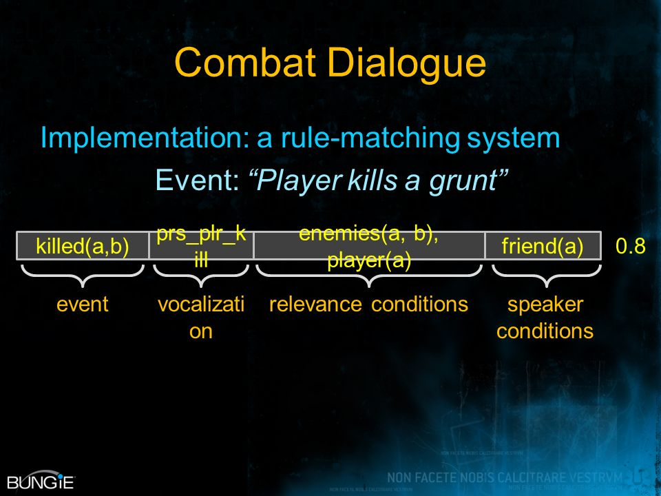 Combat Dialogue Implementation: a rule-matching system Event: Player kills a grunt killed(a,b) prs_plr_k ill enemies(a, b), player(a) friend(a) eventvocalizati on relevance conditionsspeaker conditions 0.8