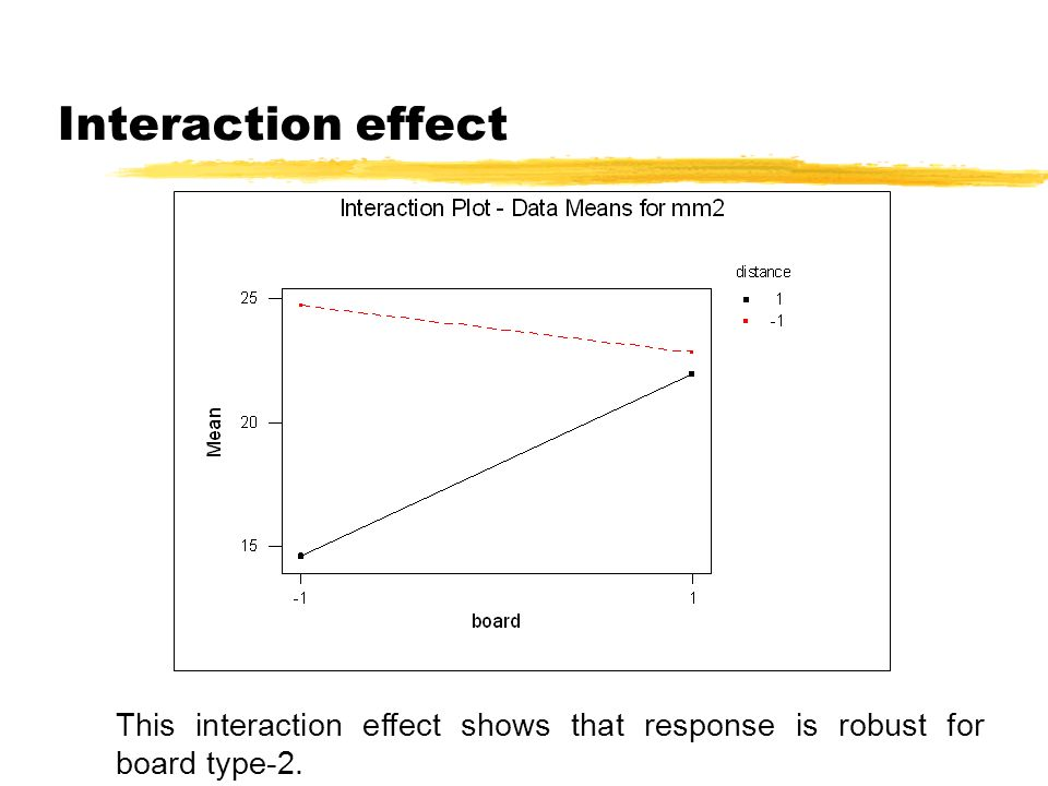 Interaction effect This interaction effect shows that response is robust for board type-2.