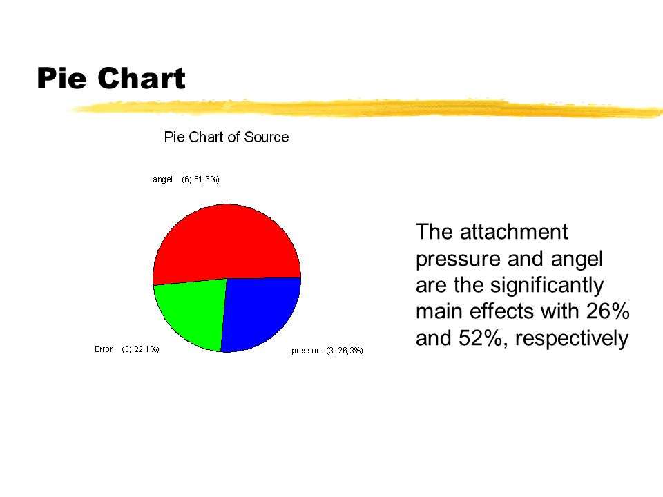 Pie Chart The attachment pressure and angel are the significantly main effects with 26% and 52%, respectively