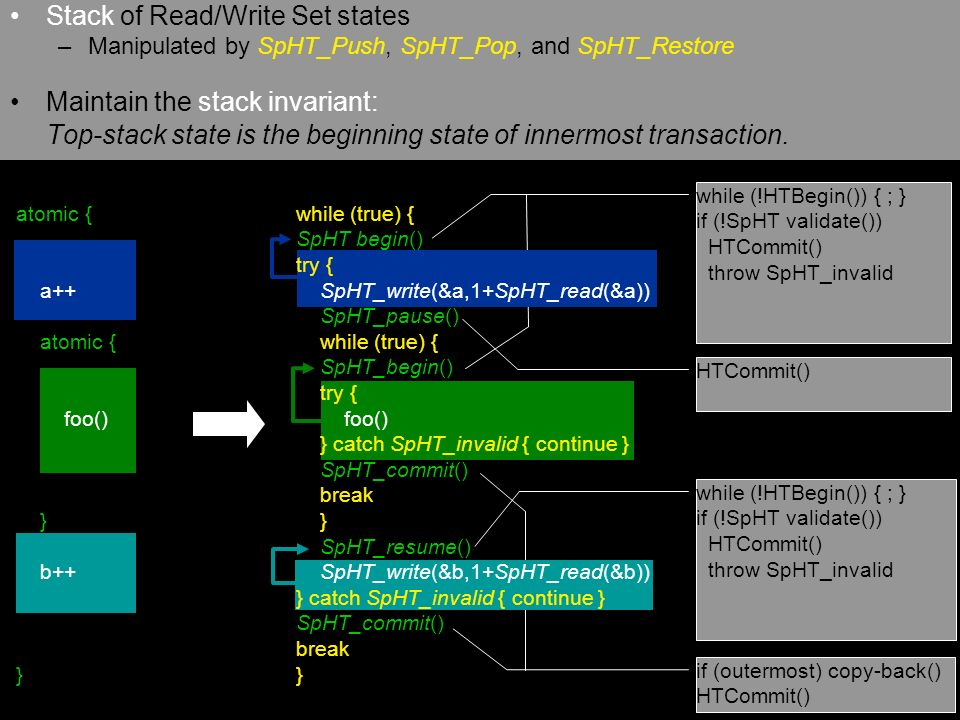 Stack of Read/Write Set states –Manipulated by SpHT_Push, SpHT_Pop, and SpHT_Restore Maintain the stack invariant: Top-stack state is the beginning state of innermost transaction.