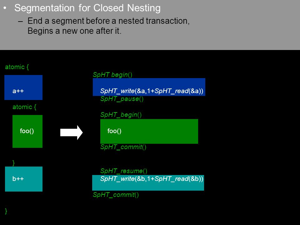Segmentation for Closed Nesting –End a segment before a nested transaction, Begins a new one after it.