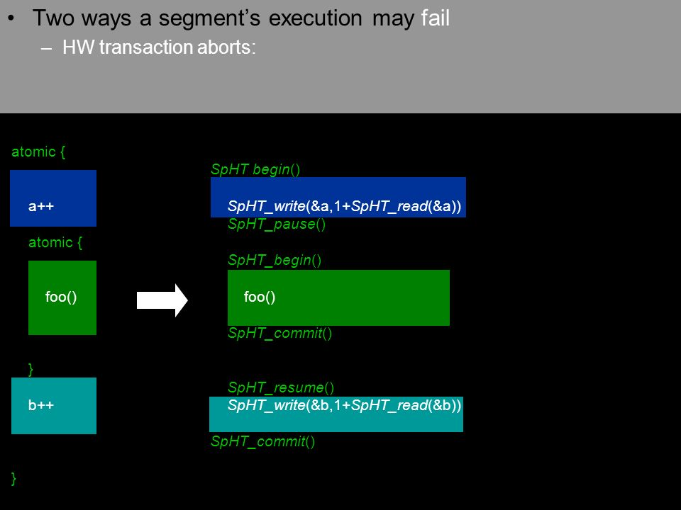 Two ways a segments execution may fail –HW transaction aborts: SpHT begin() SpHT_write(&a,1+SpHT_read(&a)) SpHT_pause() SpHT_begin() foo() SpHT_commit() SpHT_resume() SpHT_write(&b,1+SpHT_read(&b)) SpHT_commit() atomic { a++ atomic { foo() } b++ }