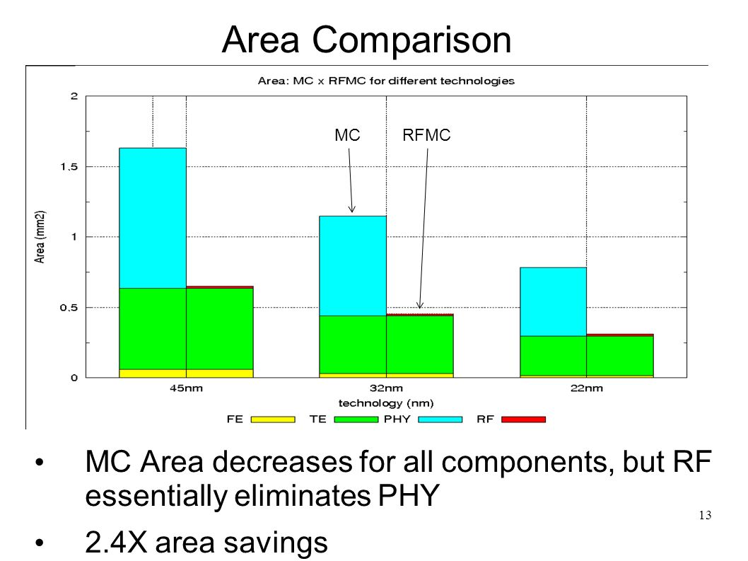 13 Area Comparison MC Area decreases for all components, but RF essentially eliminates PHY 2.4X area savings MCRFMC