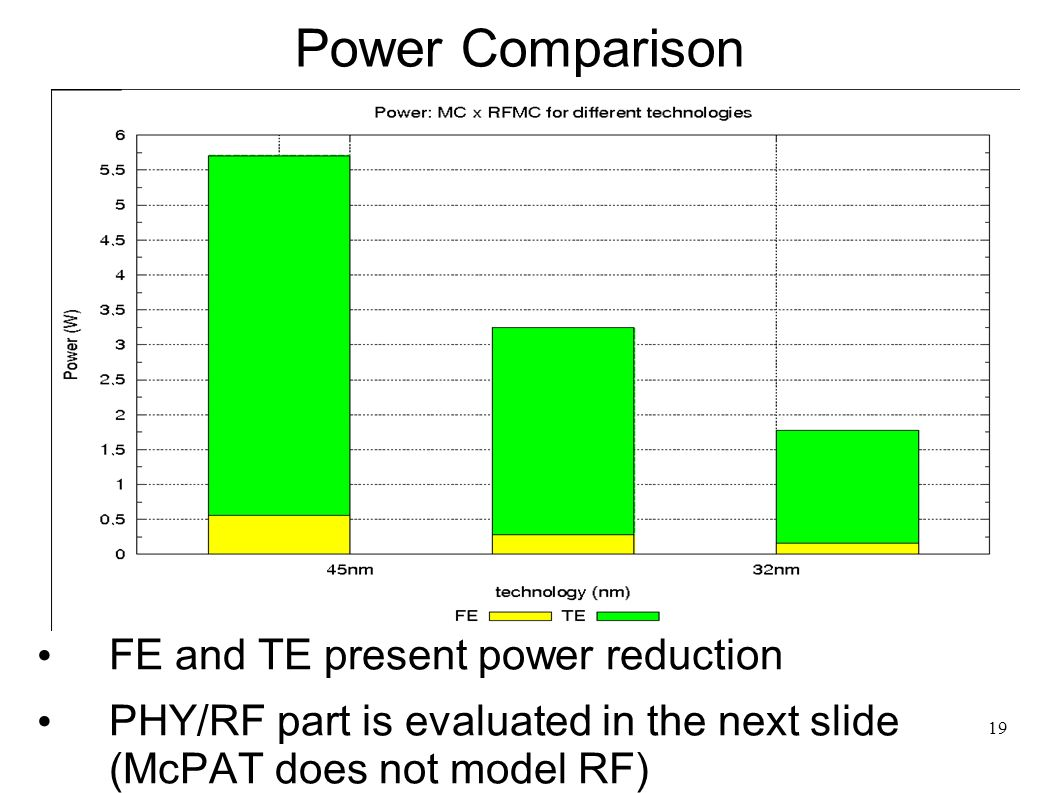 19 Power Comparison FE and TE present power reduction PHY/RF part is evaluated in the next slide (McPAT does not model RF)