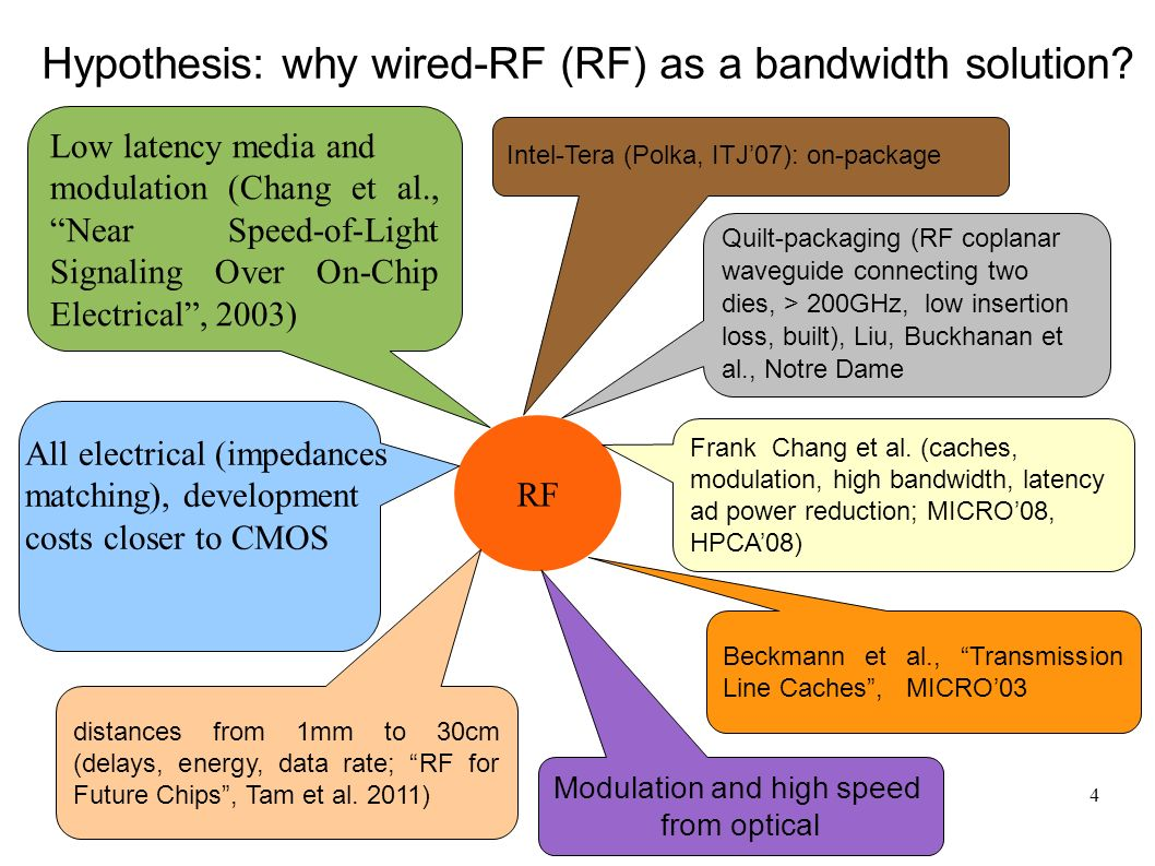 4 Hypothesis: why wired-RF (RF) as a bandwidth solution.