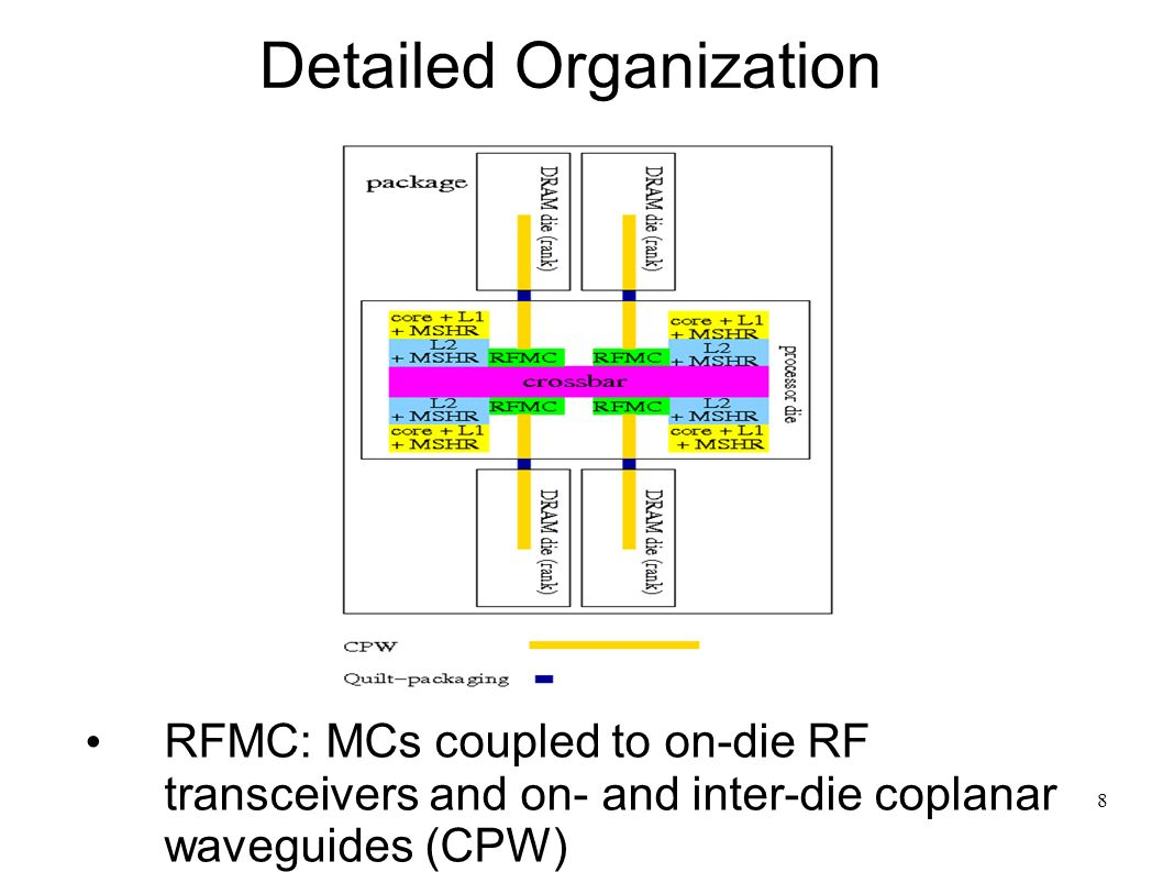 8 Detailed Organization RFMC: MCs coupled to on-die RF transceivers and on- and inter-die coplanar waveguides (CPW)