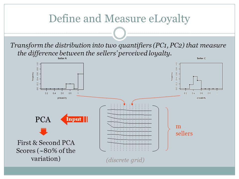 Define and Measure eLoyalty Transform the distribution into two quantifiers (PC1, PC2) that measure the difference between the sellers perceived loyalty.