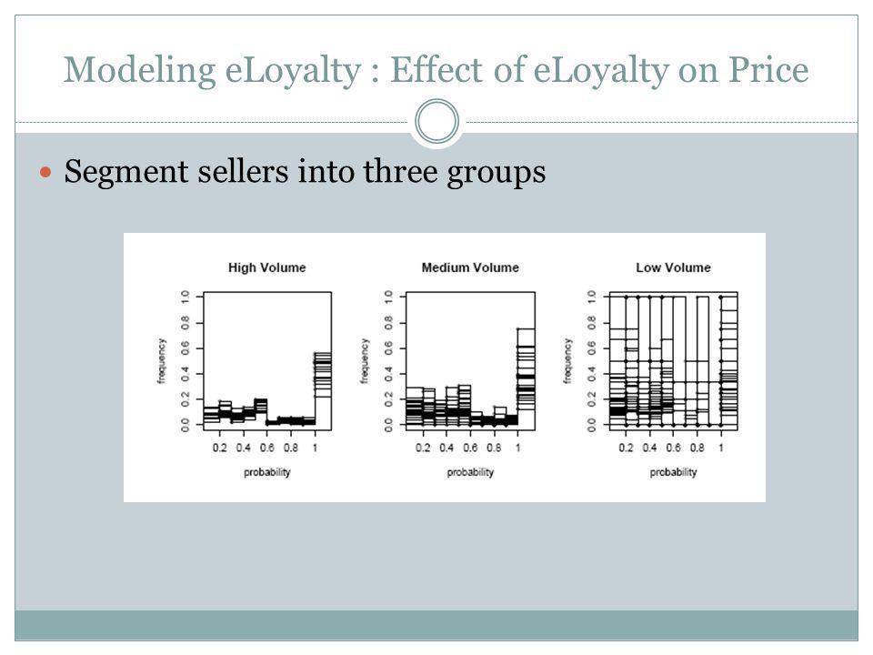 Modeling eLoyalty : Effect of eLoyalty on Price Segment sellers into three groups