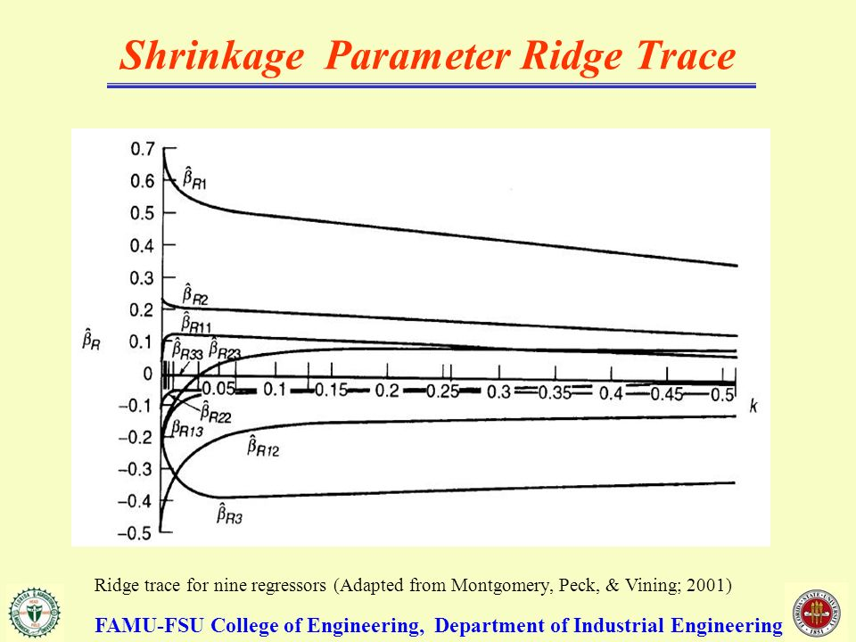 Shrinkage Parameter Ridge Trace Ridge trace for nine regressors (Adapted from Montgomery, Peck, & Vining; 2001) FAMU-FSU College of Engineering, Department of Industrial Engineering