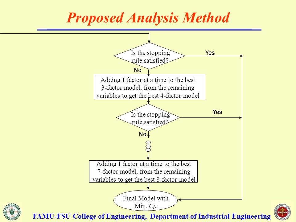 Proposed Analysis Method Is the stopping rule satisfied.