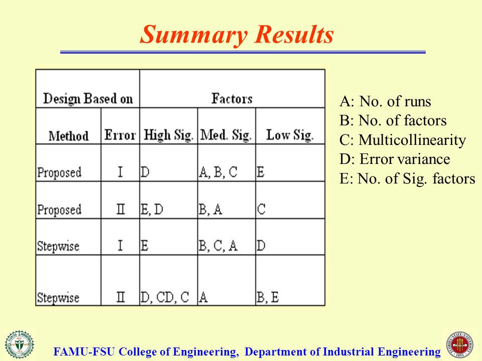 Summary Results FAMU-FSU College of Engineering, Department of Industrial Engineering A: No.
