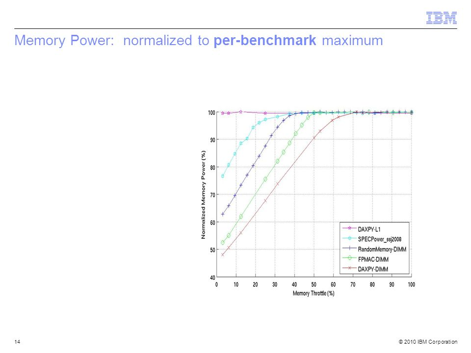 © 2010 IBM Corporation14 Memory Power: normalized to per-benchmark maximum