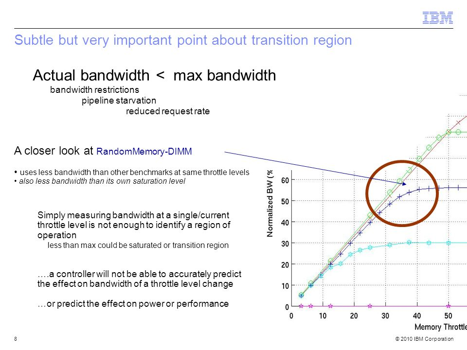 © 2010 IBM Corporation8 A closer look at RandomMemory-DIMM uses less bandwidth than other benchmarks at same throttle levels also less bandwidth than its own saturation level Simply measuring bandwidth at a single/current throttle level is not enough to identify a region of operation less than max could be saturated or transition region ….a controller will not be able to accurately predict the effect on bandwidth of a throttle level change …or predict the effect on power or performance Subtle but very important point about transition region Actual bandwidth < max bandwidth bandwidth restrictions pipeline starvation reduced request rate