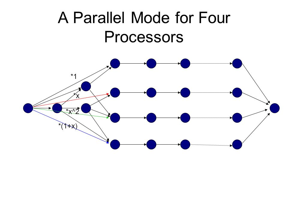 A Parallel Mode for Four Processors *x *x^2 *(1+x) *1