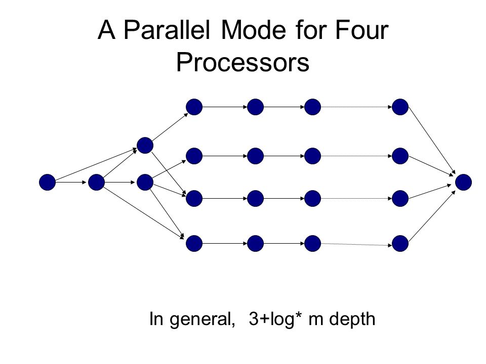 A Parallel Mode for Four Processors In general, 3+log* m depth