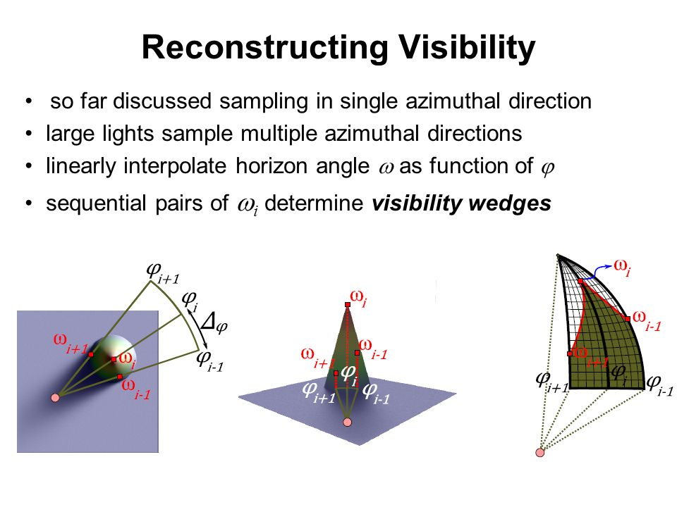 Reconstructing Visibility so far discussed sampling in single azimuthal direction large lights sample multiple azimuthal directions linearly interpolate horizon angle as function of sequential pairs of i determine visibility wedges