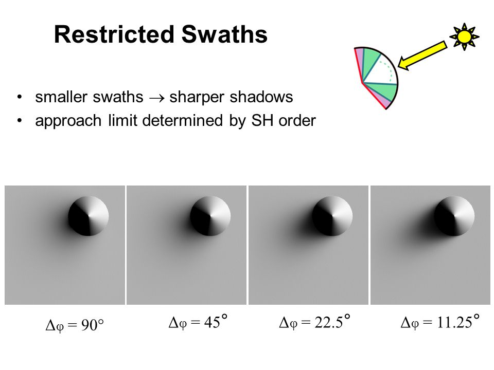 Restricted Swaths smaller swaths sharper shadows approach limit determined by SH order Δ φ = 90° Δ φ = 45 ° Δ φ = 22.5 ° Δ φ = 11.25 °