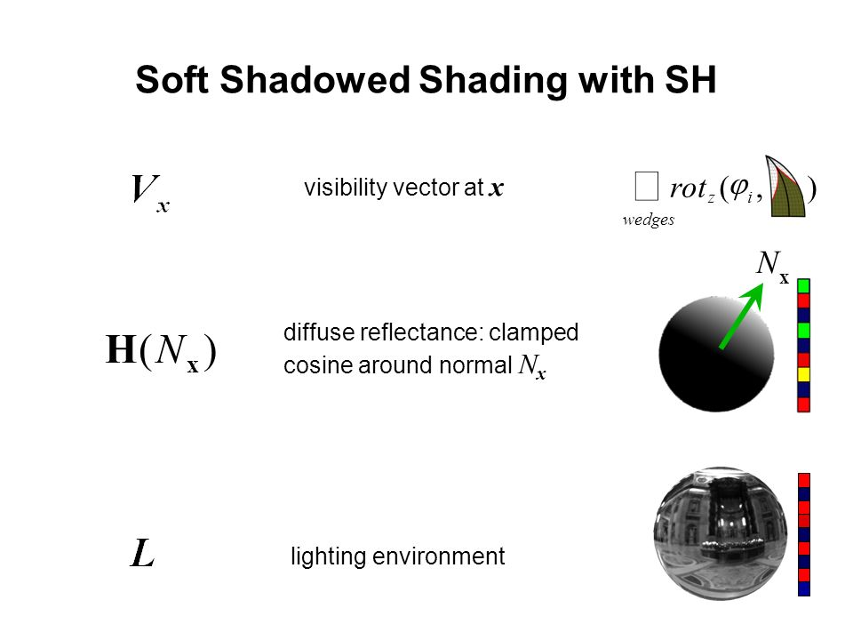 Soft Shadowed Shading with SH visibility vector at x diffuse reflectance: clamped cosine around normal N x lighting environment )( x HN x N wedges iz rot),(