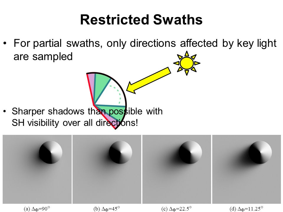 Restricted Swaths For partial swaths, only directions affected by key light are sampled Sharper shadows than possible with SH visibility over all directions!