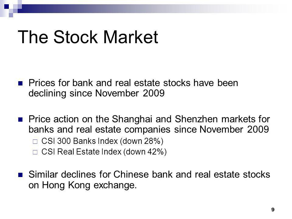9 The Stock Market Prices for bank and real estate stocks have been declining since November 2009 Price action on the Shanghai and Shenzhen markets for banks and real estate companies since November 2009 CSI 300 Banks Index (down 28%) CSI Real Estate Index (down 42%) Similar declines for Chinese bank and real estate stocks on Hong Kong exchange.
